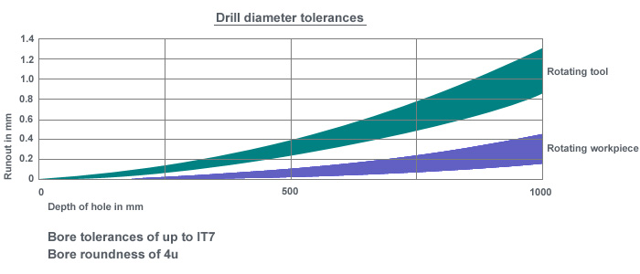 Drilling Diameter Tolerances.